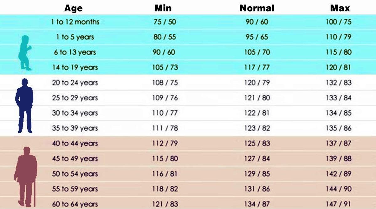 Chaque intervalle d'âge est relatif à une pression..